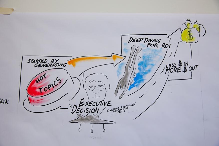Executive Coaching: Brainstorming Process