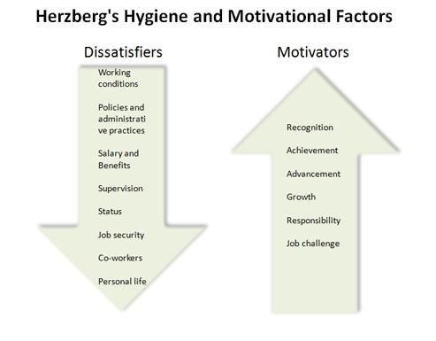 hertzburg-theory