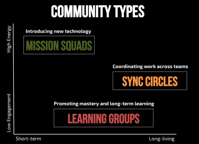 communities-of-practice