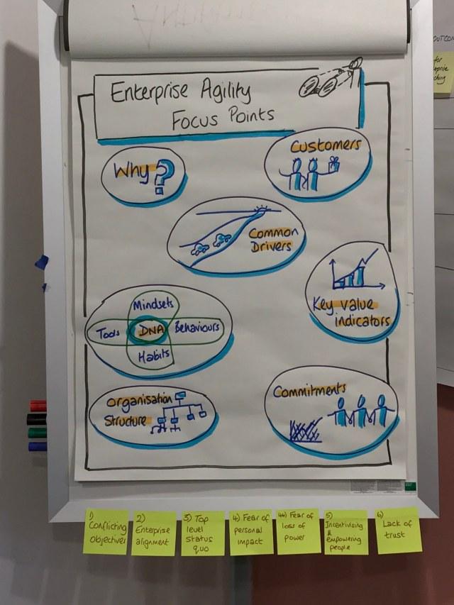 enterprise-agility-focus-points